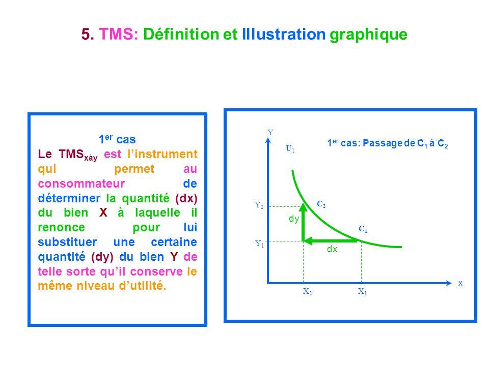 5. TMS: Définition et Illustration graphique 1 er cas Le TMS xày est linstrument qui permet au consommateur de déterminer la quantité (dx) du bien X à