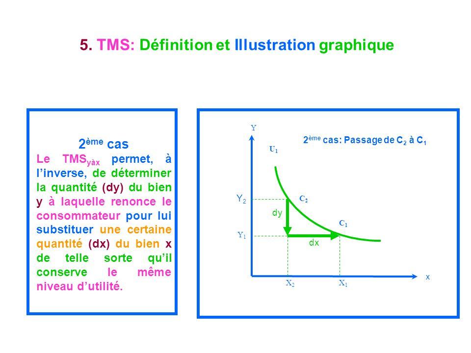 5. TMS: Définition et Illustration graphique 2 ème cas Le TMS yàx permet, à linverse, de déterminer la quantité (dy) du bien y à laquelle renonce le c