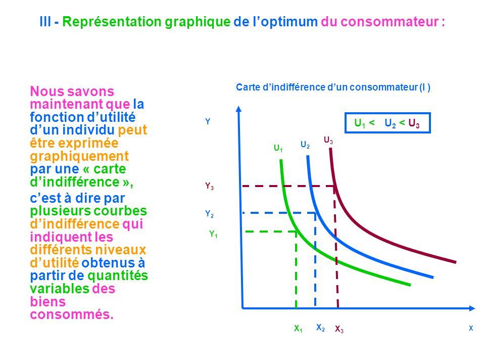 III - Représentation graphique de loptimum du consommateur : Y X Carte dindifférence dun consommateur (I ) U1U1 U2U2 X1X1 X2X2 X3X3 Y1Y1 Y2Y2 Y3Y3 Nou