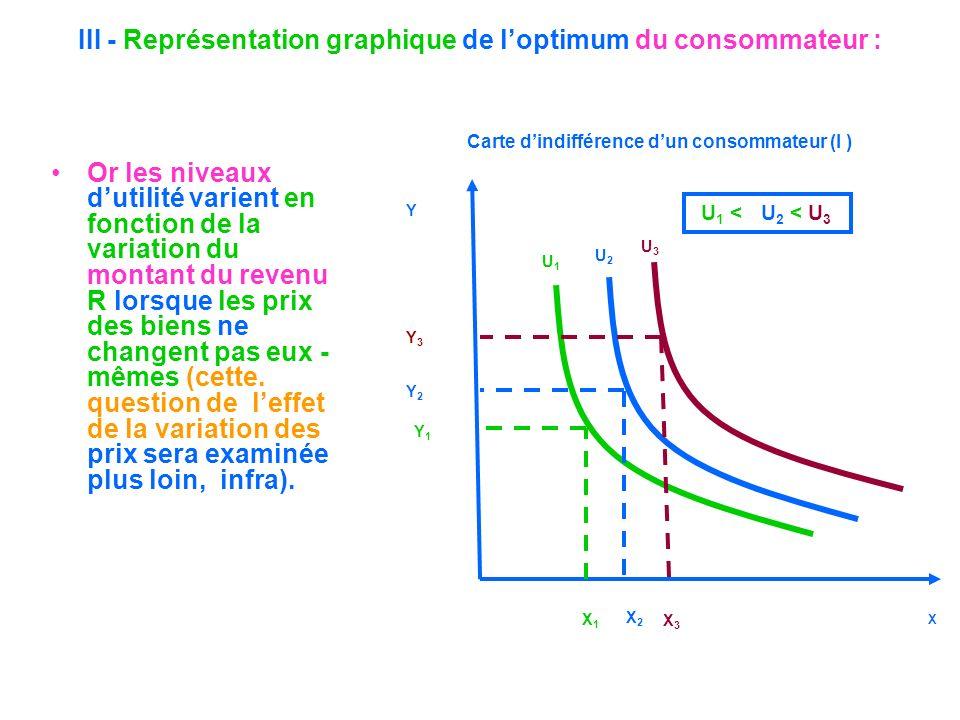 III - Représentation graphique de loptimum du consommateur : Or les niveaux dutilité varient en fonction de la variation du montant du revenu R lorsqu