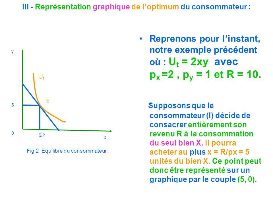 III - Représentation graphique de loptimum du consommateur : Reprenons pour linstant, notre exemple précédent où : U t = 2xy avec p x =2, p y = 1 et R