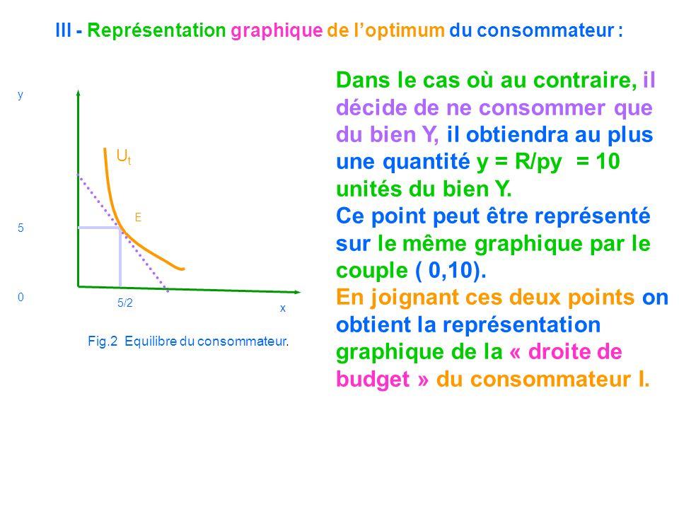 III - Représentation graphique de loptimum du consommateur : Dans le cas où au contraire, il décide de ne consommer que du bien Y, il obtiendra au plu