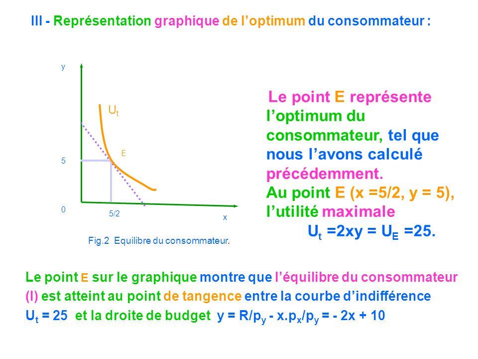 Le point E représente loptimum du consommateur, tel que nous lavons calculé précédemment. Au point E (x =5/2, y = 5), lutilité maximale U t =2xy = U E