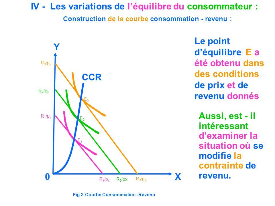 IV - Les variations de léquilibre du consommateur : CCR Y X0 R 1 /p x R 2 /px R 3 /p x R 3 /p y R 2 /p y R 1 /p y E1E1 E2E2 E3E3 Construction de la co