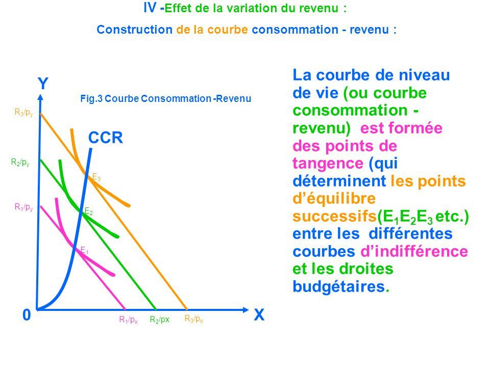 IV - Effet de la variation du revenu : Construction de la courbe consommation - revenu : La courbe de niveau de vie (ou courbe consommation - revenu)