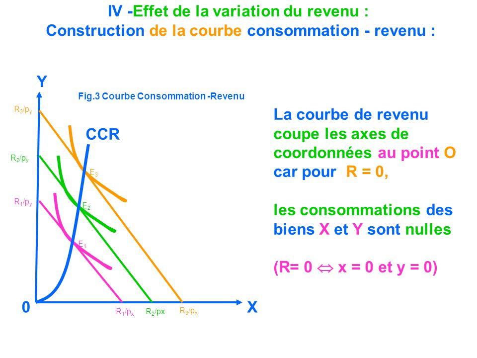 IV -Effet de la variation du revenu : Construction de la courbe consommation - revenu : La courbe de revenu coupe les axes de coordonnées au point O c