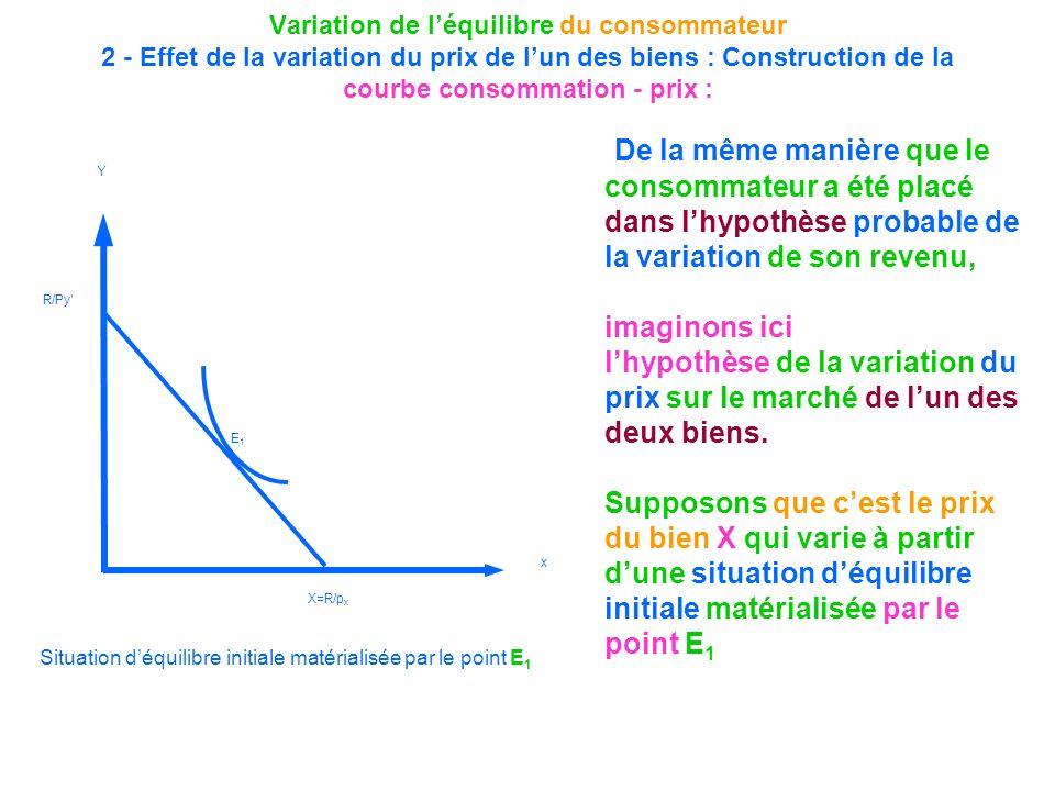 Variation de léquilibre du consommateur 2 - Effet de la variation du prix de lun des biens : Construction de la courbe consommation - prix : De la mêm