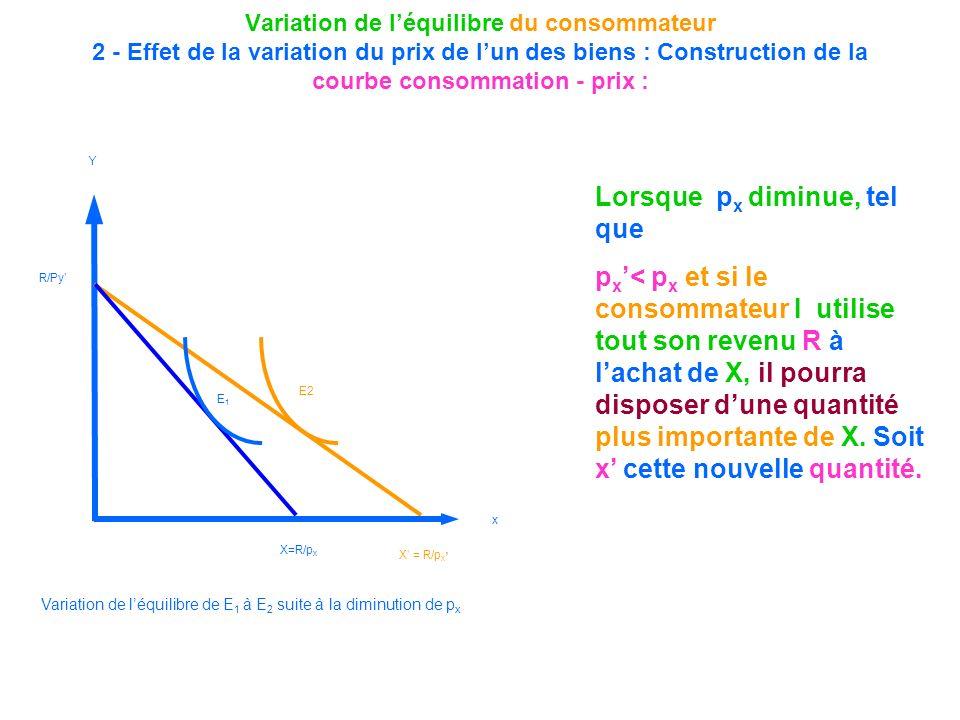 Variation de léquilibre du consommateur 2 - Effet de la variation du prix de lun des biens : Construction de la courbe consommation - prix : E1E1 E2 Y