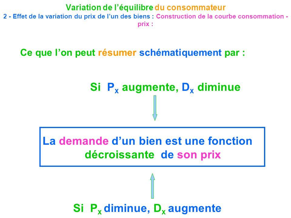 Variation de léquilibre du consommateur 2 - Effet de la variation du prix de lun des biens : Construction de la courbe consommation - prix : Si P x au