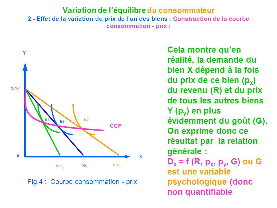 Variation de léquilibre du consommateur 2 - Effet de la variation du prix de lun des biens : Construction de la courbe consommation - prix : Cela mont