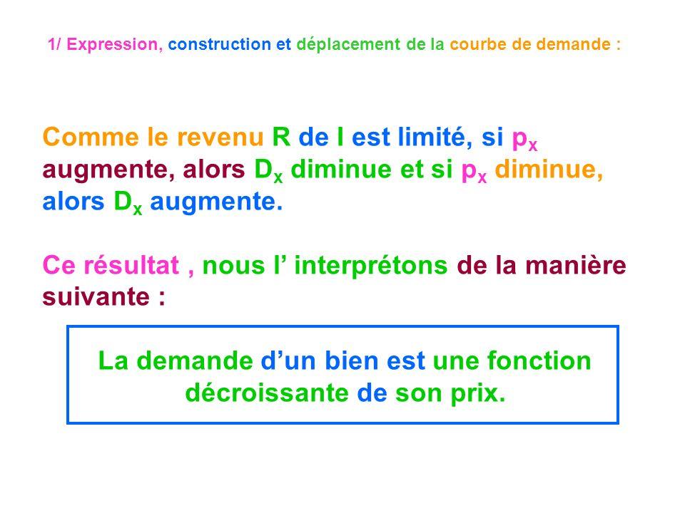 1/ Expression, construction et déplacement de la courbe de demande : Comme le revenu R de I est limité, si p x augmente, alors D x diminue et si p x d