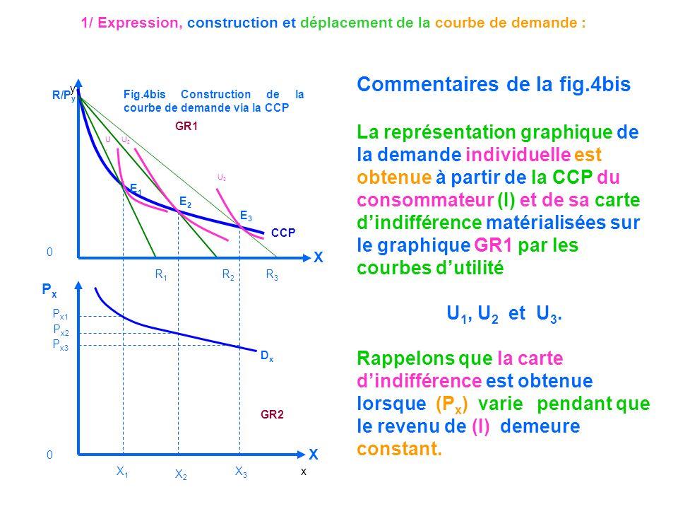 1/ Expression, construction et déplacement de la courbe de demande : Commentaires de la fig.4bis La représentation graphique de la demande individuell