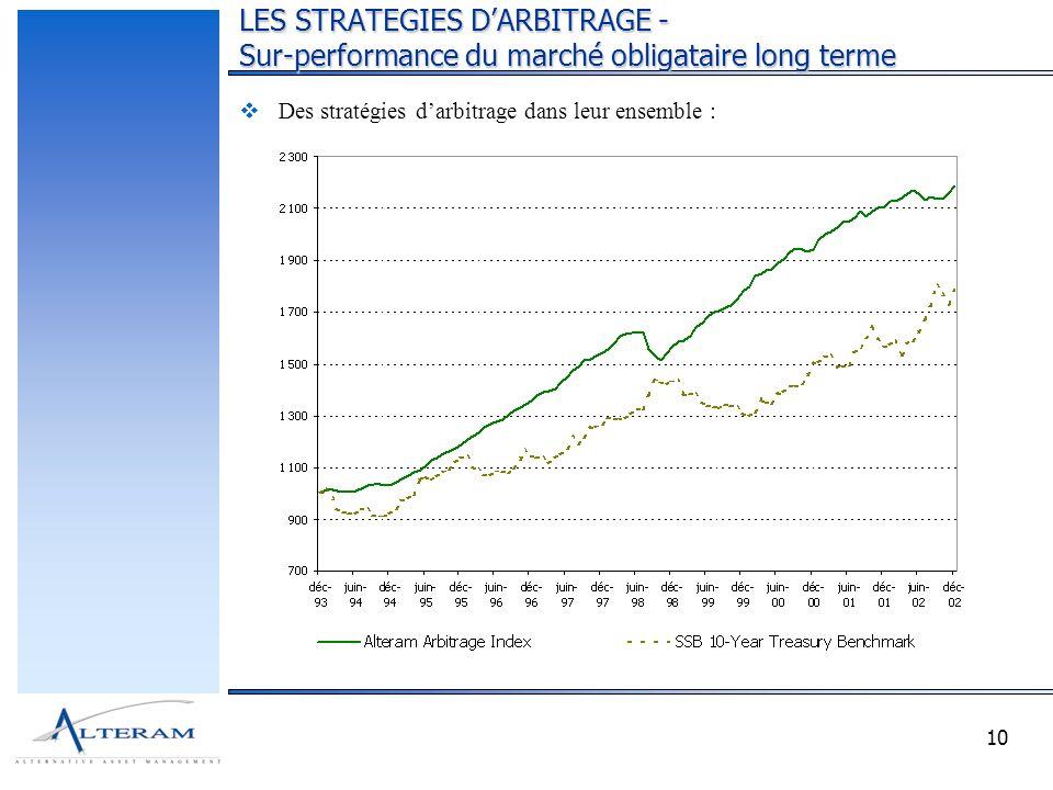 10 Des stratégies darbitrage dans leur ensemble : LES STRATEGIES DARBITRAGE - Sur-performance du marché obligataire long terme