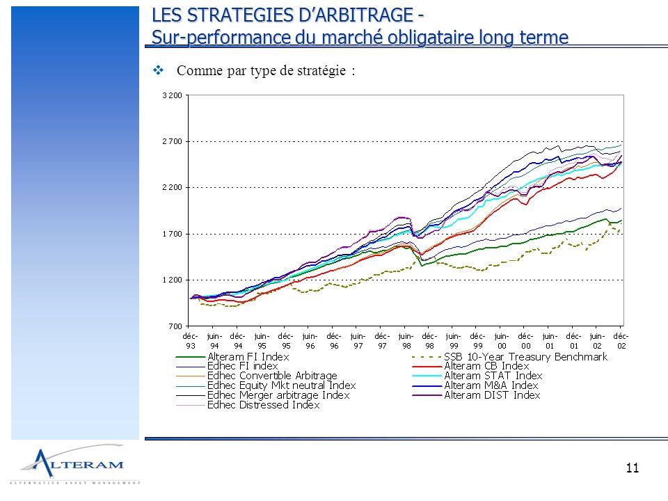 11 Comme par type de stratégie : LES STRATEGIES DARBITRAGE - Sur-performance du marché obligataire long terme
