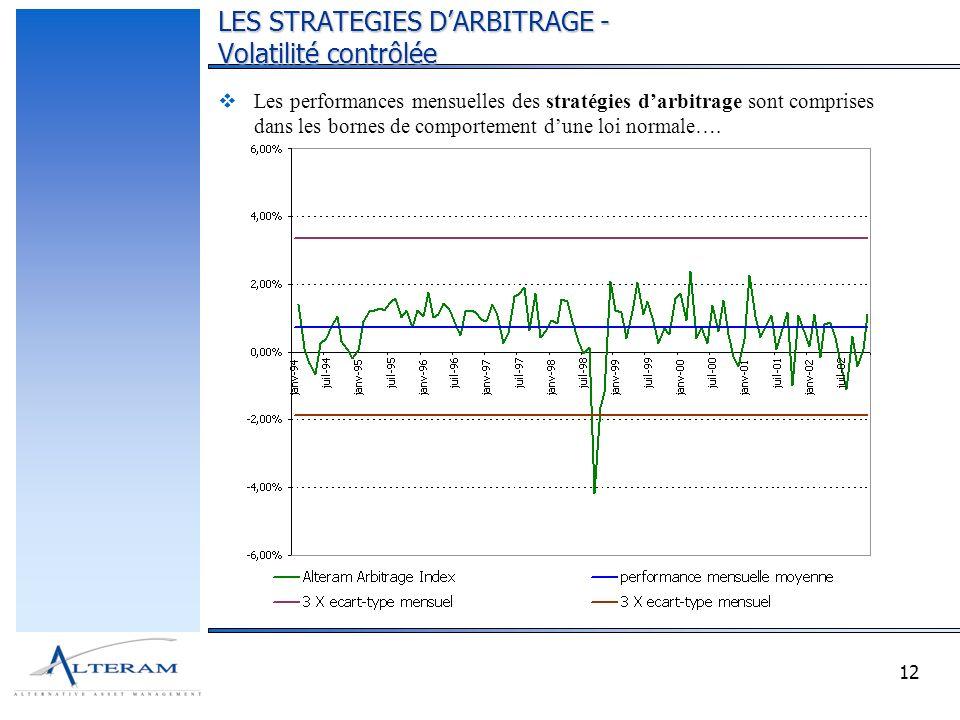 12 Les performances mensuelles des stratégies darbitrage sont comprises dans les bornes de comportement dune loi normale…. LES STRATEGIES DARBITRAGE -
