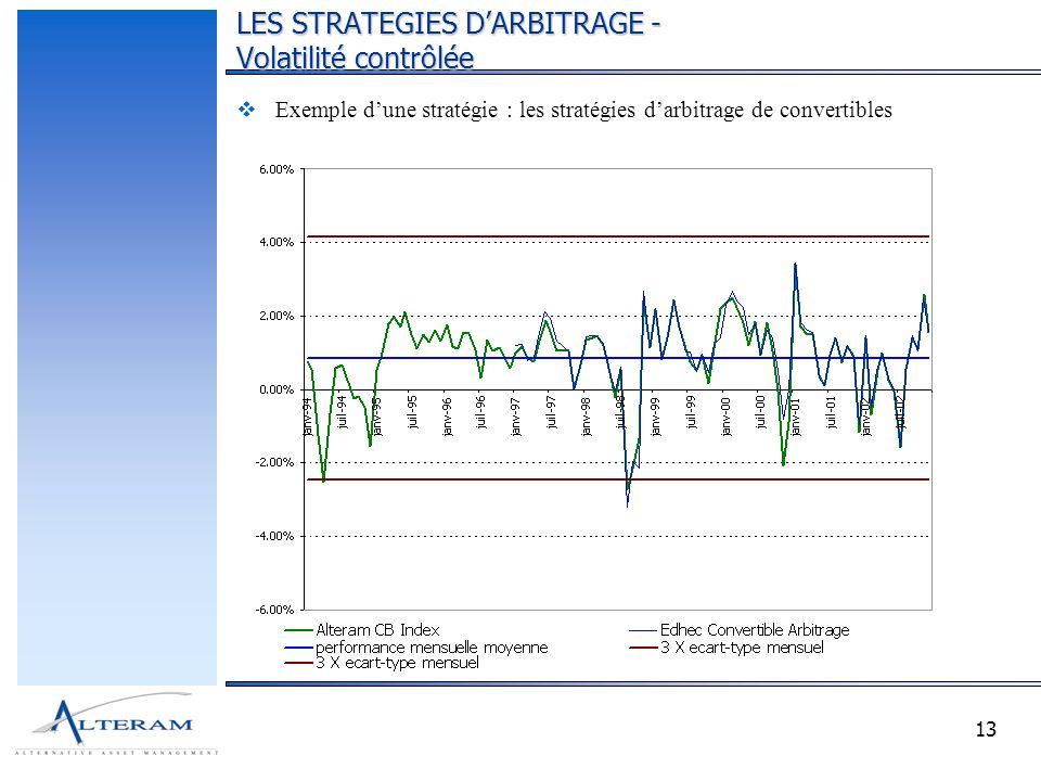 13 Exemple dune stratégie : les stratégies darbitrage de convertibles LES STRATEGIES DARBITRAGE - Volatilité contrôlée