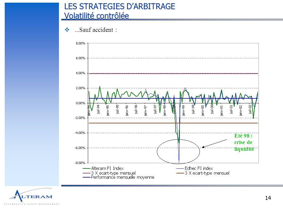14...Sauf accident : LES STRATEGIES DARBITRAGE Volatilité contrôlée Eté 98 : crise de liquidité