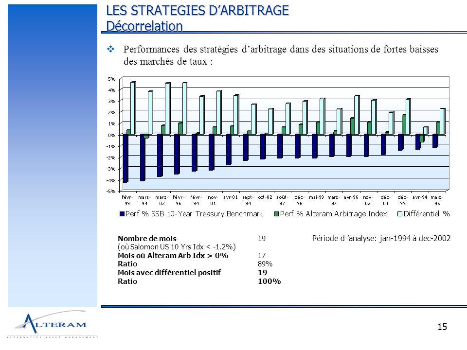 15 Nombre de mois19 (où Salomon US 10 Yrs Idx < -1.2%) Mois où Alteram Arb Idx > 0%17 Ratio89% Mois avec différentiel positif19 Ratio100% Période d analyse: jan-1994 à dec-2002 Performances des stratégies darbitrage dans des situations de fortes baisses des marchés de taux : LES STRATEGIES DARBITRAGE Décorrelation