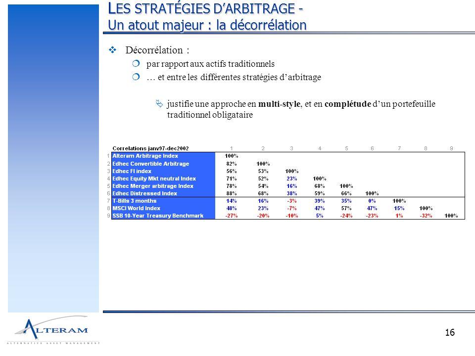 16 L ES STRATÉGIES DARBITRAGE - Un atout majeur : la décorrélation Décorrélation : par rapport aux actifs traditionnels … et entre les différentes stratégies darbitrage justifie une approche en multi-style, et en complétude dun portefeuille traditionnel obligataire