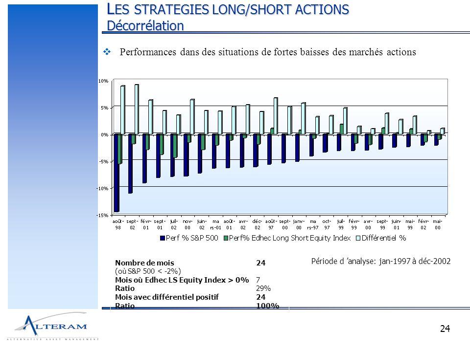 24 L ES STRATEGIES LONG/SHORT ACTIONS Décorrélation Nombre de mois24 (où S&P 500 < -2%) Mois où Edhec LS Equity Index > 0%7 Ratio29% Mois avec différentiel positif24 Ratio100% Période d analyse: jan-1997 à déc-2002 Performances dans des situations de fortes baisses des marchés actions