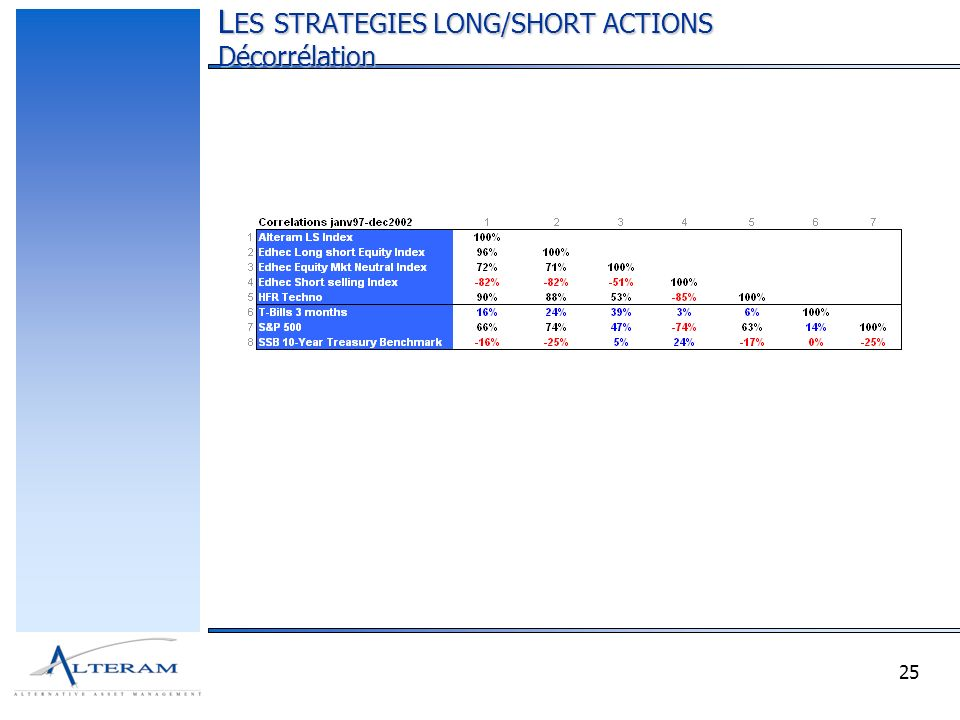 25 L ES STRATEGIES LONG/SHORT ACTIONS Décorrélation