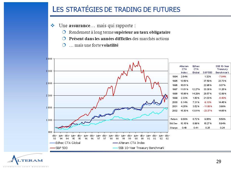 29 L ES STRATÉGIES DE TRADING DE FUTURES Une assurance… mais qui rapporte : Rendement à long terme supérieur au taux obligataire Présent dans les années difficiles des marchés actions … mais une forte volatilité