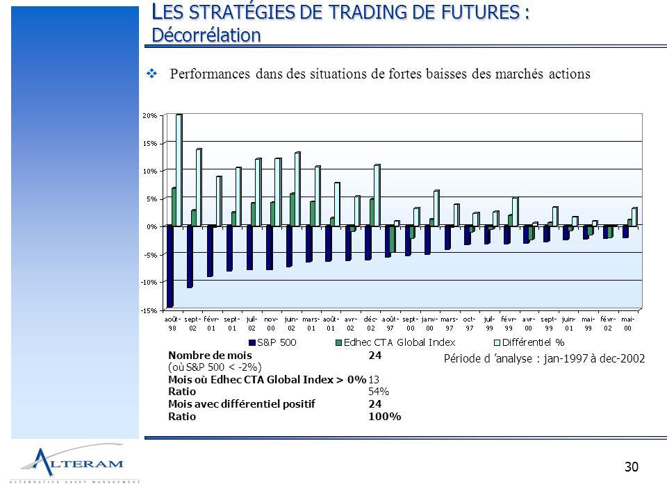 30 L ES STRATÉGIES DE TRADING DE FUTURES : Décorrélation Nombre de mois24 (où S&P 500 < -2%) Mois où Edhec CTA Global Index > 0%13 Ratio54% Mois avec différentiel positif24 Ratio100% Période d analyse : jan-1997 à dec-2002 Performances dans des situations de fortes baisses des marchés actions