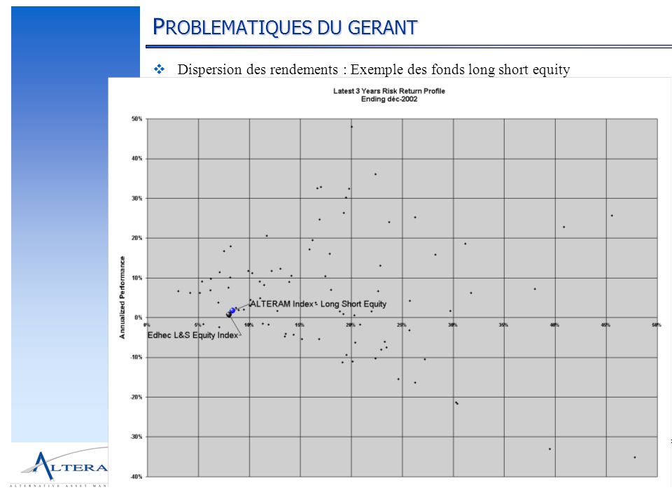 33 P ROBLEMATIQUES DU GERANT Dispersion des rendements : Exemple des fonds long short equity