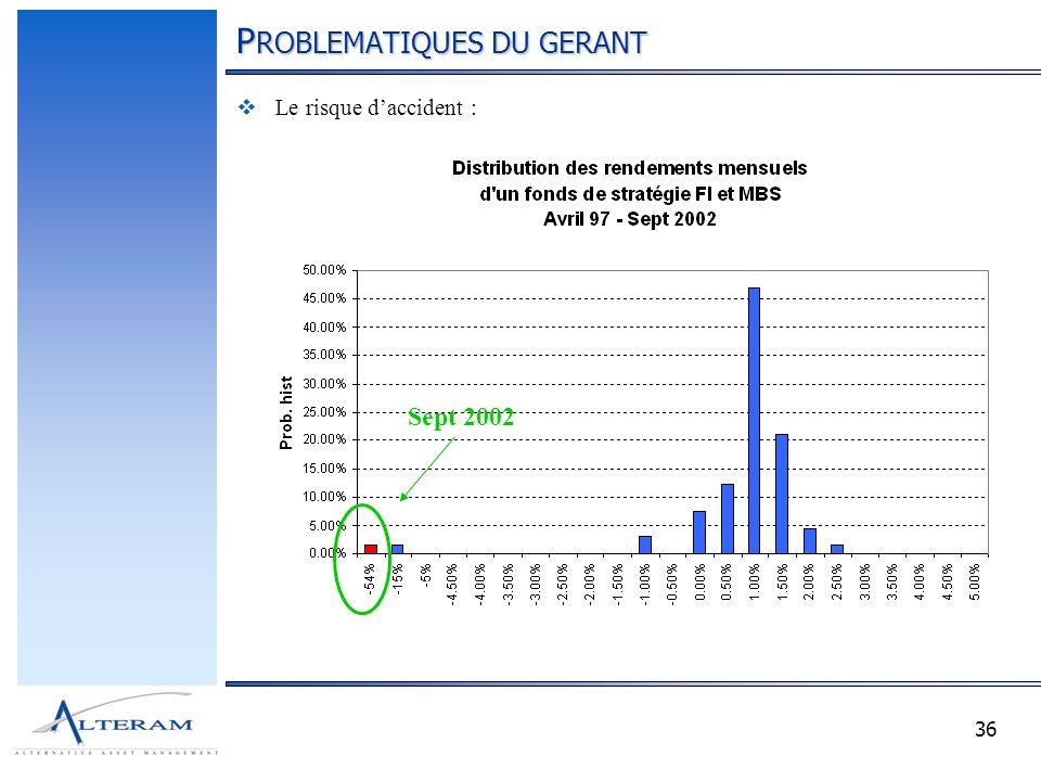 36 P ROBLEMATIQUES DU GERANT Le risque daccident : Sept 2002