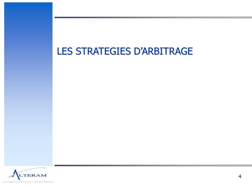 25 L ES STRATEGIES LONG/SHORT ACTIONS Décorrélation