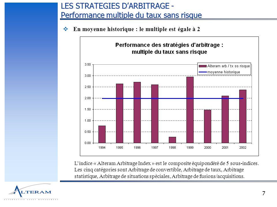7 En moyenne historique : le multiple est égale à 2 LES STRATEGIES DARBITRAGE - Performance multiple du taux sans risque Lindice « Alteram Arbitrage I