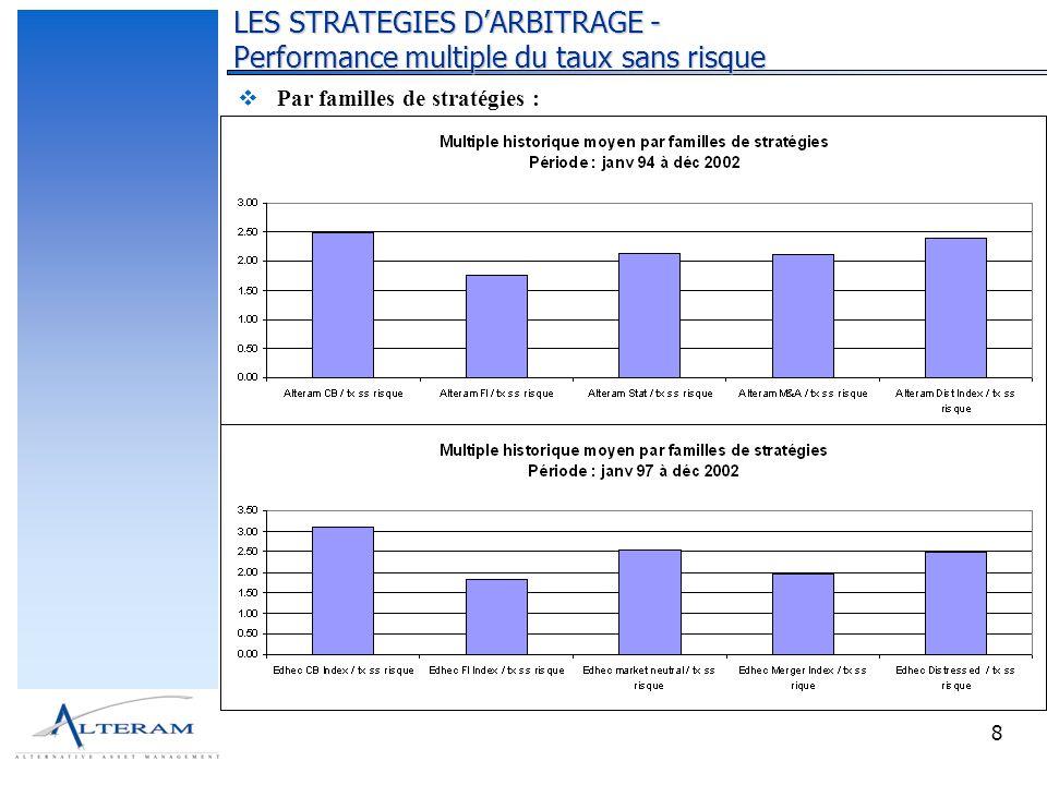 9 Exemple : stratégie darbitrage de convertibles LES STRATEGIES DARBITRAGE - Performance multiple du taux sans risque