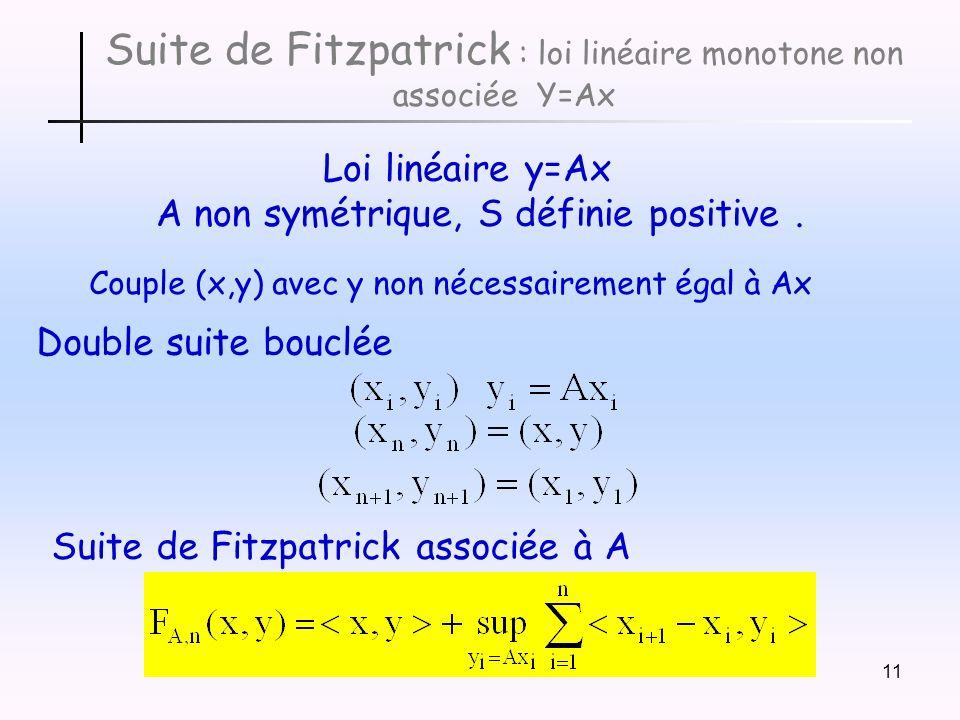 11 Suite de Fitzpatrick : loi linéaire monotone non associée Y=Ax Loi linéaire y=Ax A non symétrique, S définie positive.