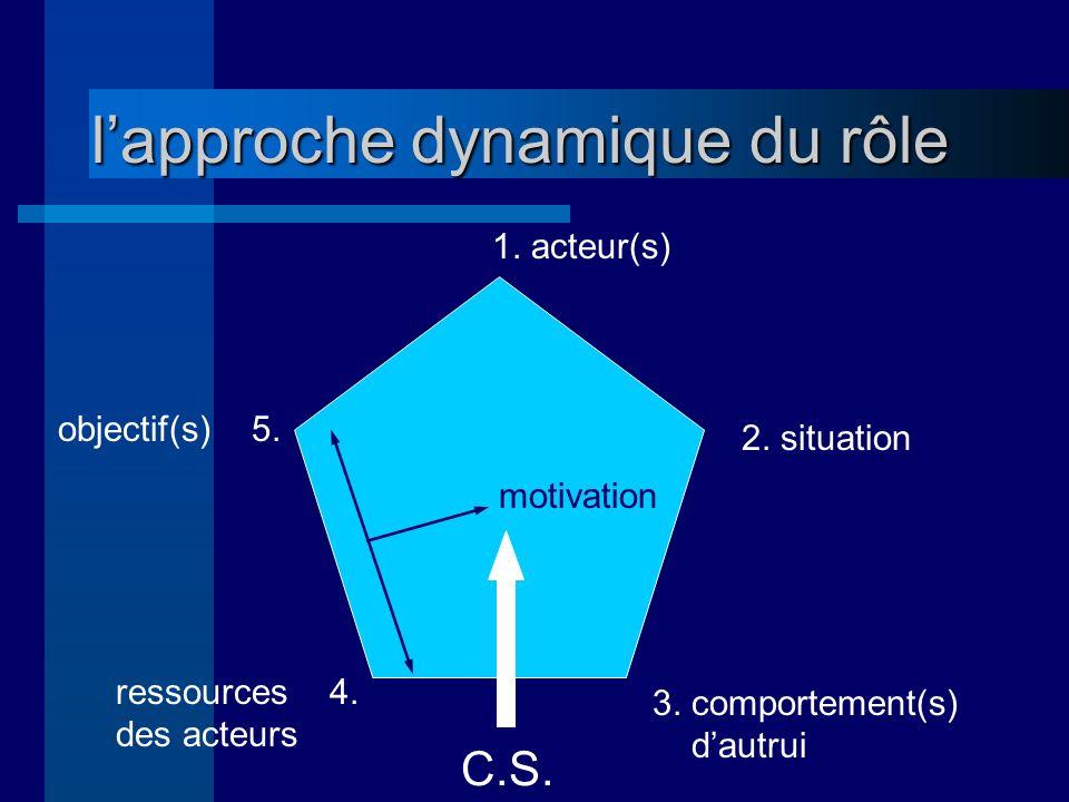 lapproche dynamique du rôle 1.acteur(s) 2. situation 3.