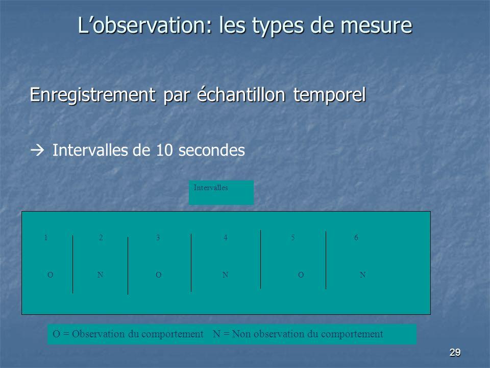29 Lobservation: les types de mesure Enregistrement par échantillon temporel Intervalles de 10 secondes ONONON 1 2 3 4 5 6 Intervalles O = Observation