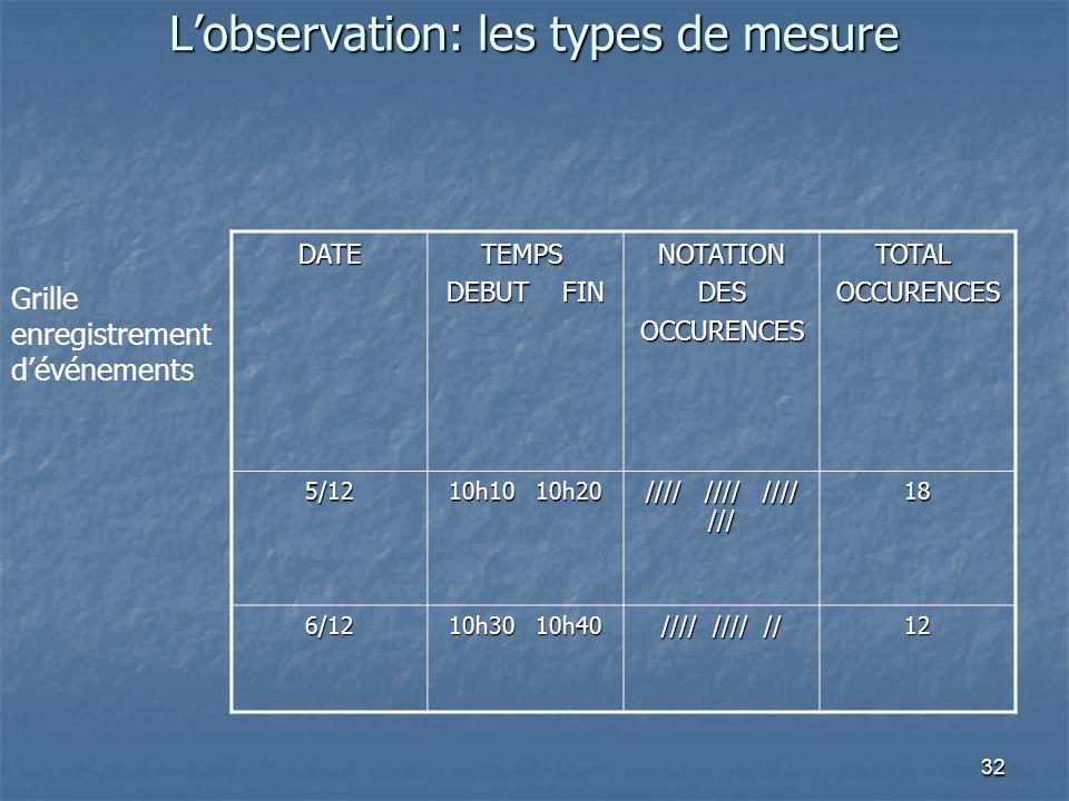 32 Lobservation: les types de mesure DATETEMPS DEBUT FIN NOTATIONDESOCCURENCESTOTAL OCCURENCES 5/12 10h10 10h20 //// //// //// /// 18 6/12 10h30 10h40