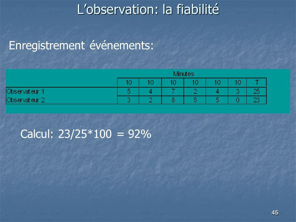 45 Lobservation: la fiabilité Enregistrement événements: Calcul: 23/25*100 = 92%