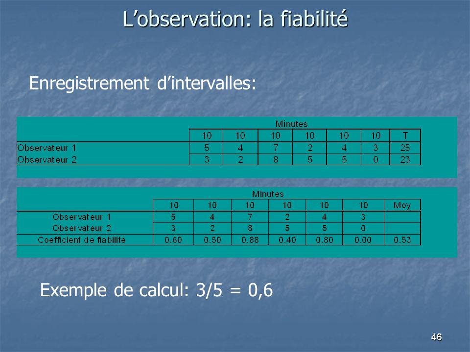 46 Lobservation: la fiabilité Enregistrement dintervalles: Exemple de calcul: 3/5 = 0,6