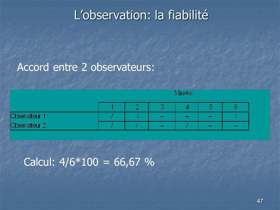 47 Lobservation: la fiabilité Accord entre 2 observateurs: Calcul: 4/6*100 = 66,67 %