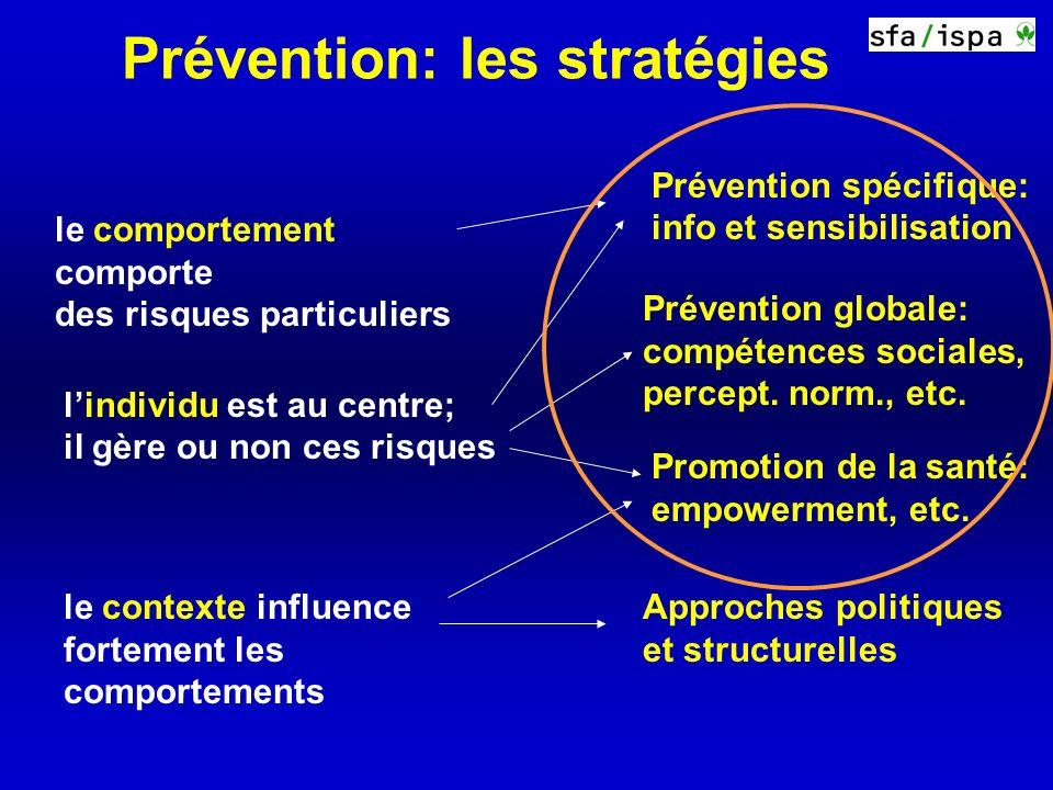 Prévention: les stratégies Prévention spécifique: info et sensibilisation Promotion de la santé: empowerment, etc.