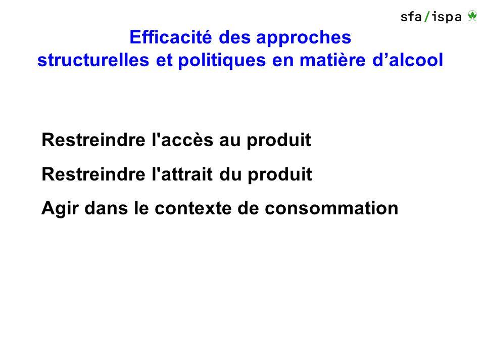 Efficacité des approches structurelles et politiques en matière dalcool Restreindre l accès au produit Restreindre l attrait du produit Agir dans le contexte de consommation