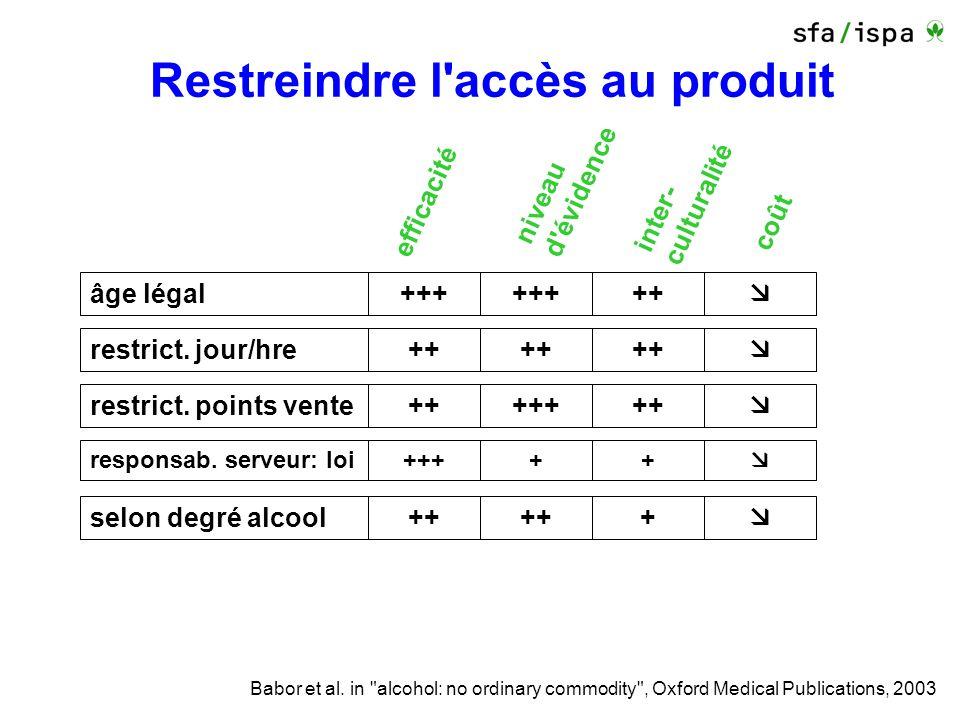 Restreindre l accès au produit efficacité niveau d évidence inter- culturalité coût restrict.