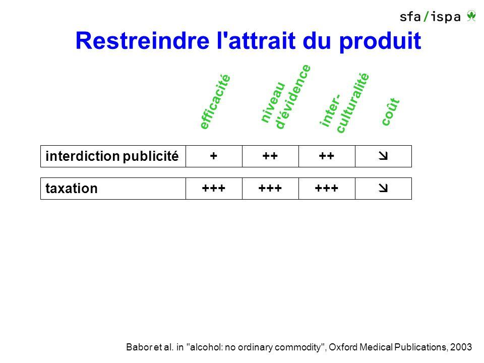 Restreindre l attrait du produit efficacité taxation+++ niveau d évidence inter- culturalité coût interdiction publicité+++ Babor et al.