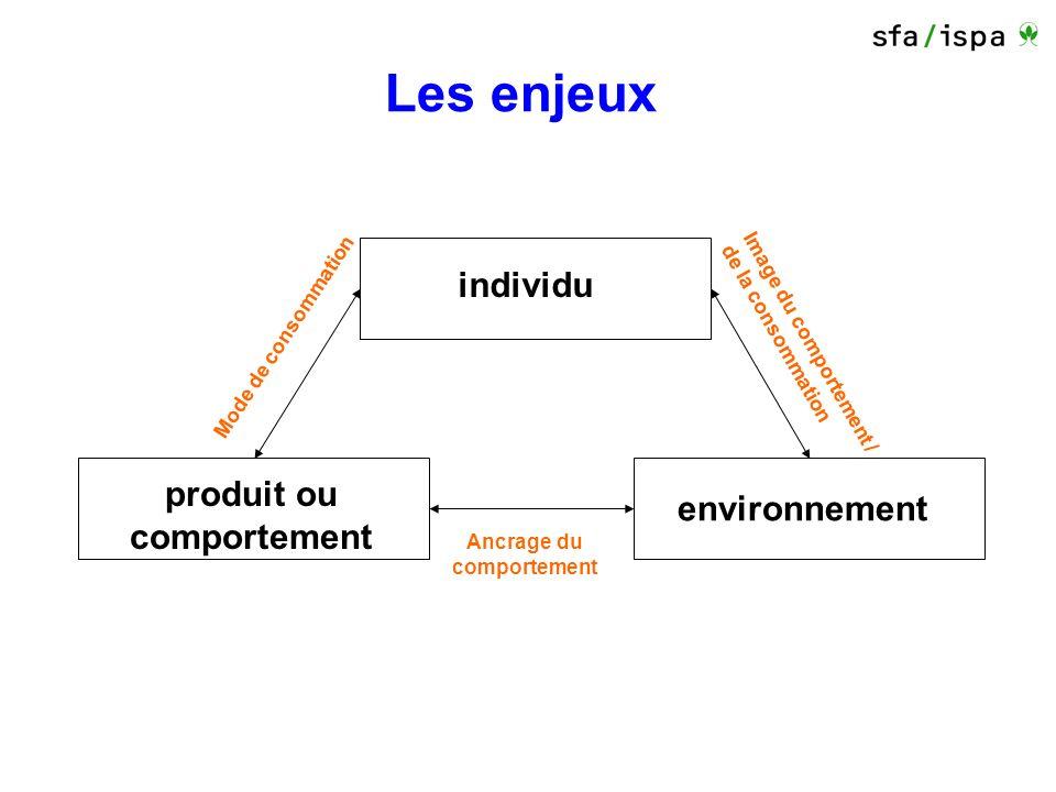 individu produit ou comportement environnement Mode de consommation Image du comportement / de la consommation Ancrage du comportement Les enjeux