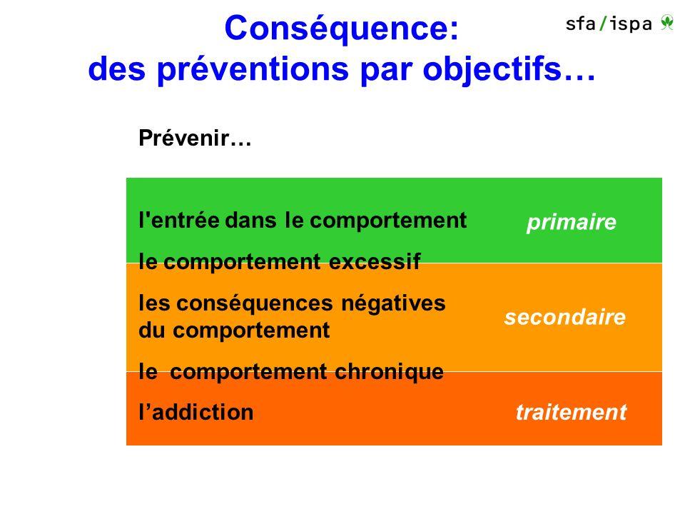 traitement secondaire primaire Conséquence: des préventions par objectifs… Prévenir… l entrée dans le comportement le comportement excessif les conséquences négatives du comportement le comportement chronique laddiction