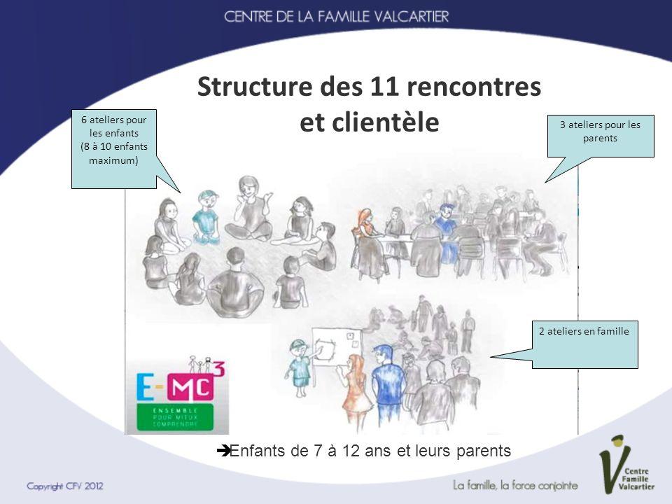 Structure des 11 rencontres et clientèle Enfants de 7 à 12 ans et leurs parents 6 ateliers pour les enfants (8 à 10 enfants maximum) 3 ateliers pour l