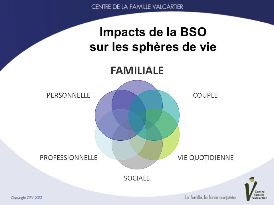 Impacts de la BSO sur les sphères de vie FAMILIALE COUPLE VIE QUOTIDIENNE SOCIALE PROFESSIONNELLE PERSONNELLE