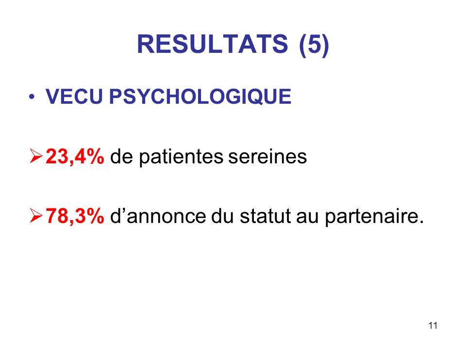 11 RESULTATS (5) VECU PSYCHOLOGIQUE 23,4% de patientes sereines 78,3% dannonce du statut au partenaire.