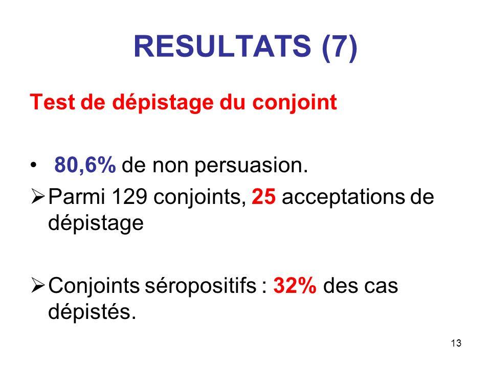 13 RESULTATS (7) Test de dépistage du conjoint 80,6% de non persuasion. Parmi 129 conjoints, 25 acceptations de dépistage Conjoints séropositifs : 32%