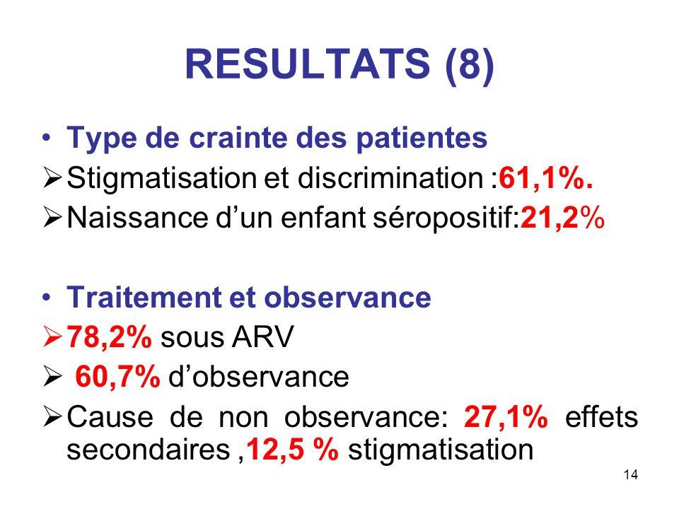14 RESULTATS (8) Type de crainte des patientes Stigmatisation et discrimination :61,1%. Naissance dun enfant séropositif:21,2% Traitement et observanc